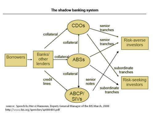 Investment system of bank