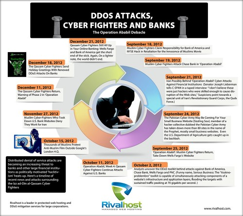 ddos-attacks-by-muslim-cyber-fighters-infographic